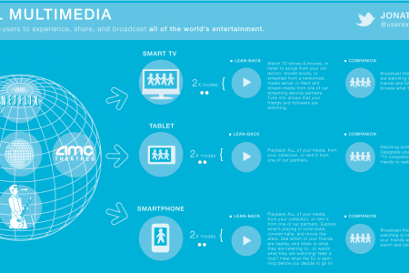 Social Multimedia - The Future of Entertainment Infographic