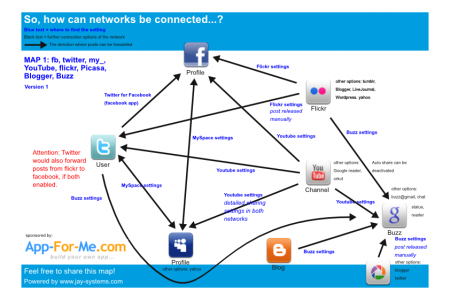 Social network connection options Infographic