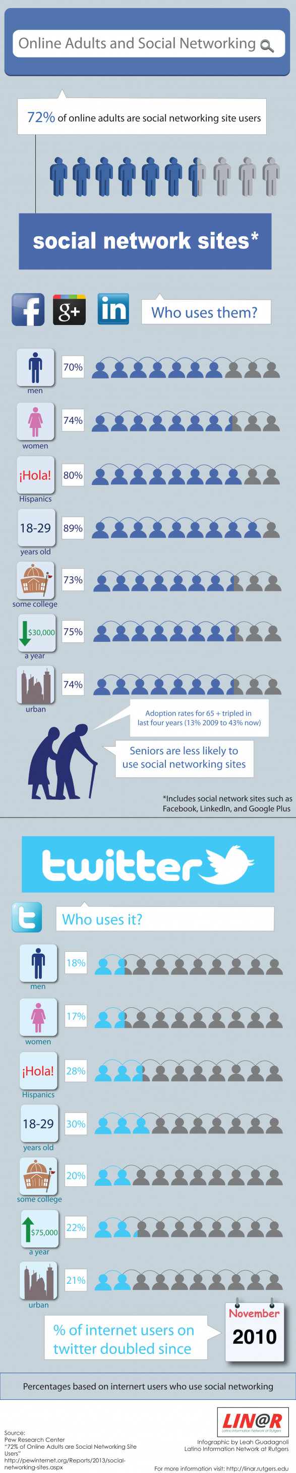 Online Adults and Social Networking