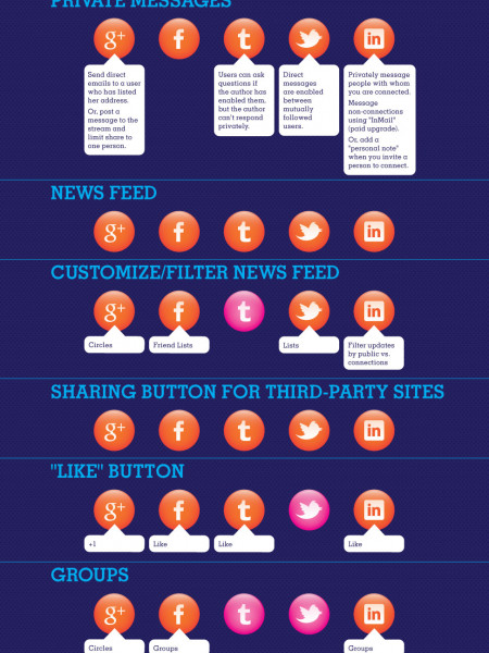 Social Network Wars: How The Five Major Platforms Stack Up Infographic