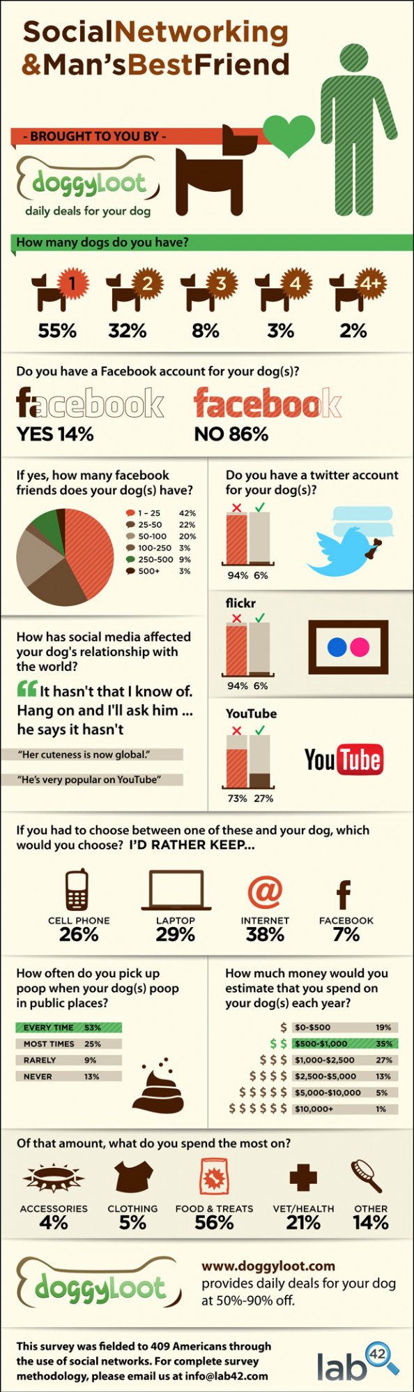 Social Networking &amp; Mans Best Friend Infographic