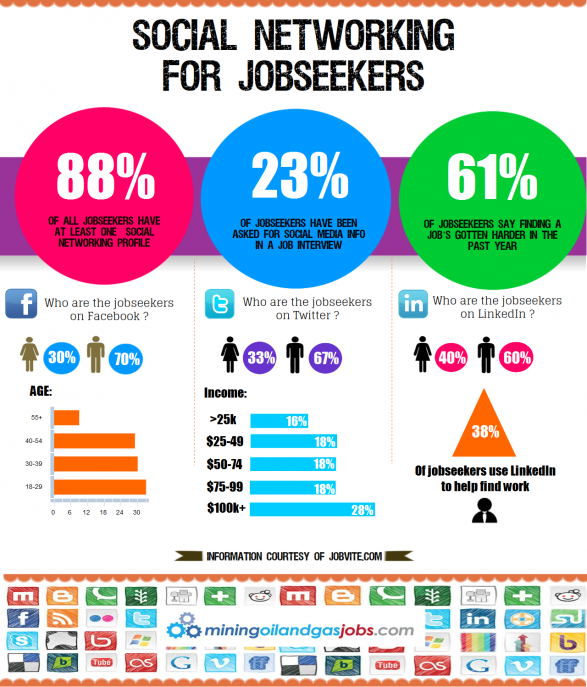 Social Networking for Jobseekers, Employment, Employment website, Facebook, Information graphics, Labour economics, LinkedIn, Social media, Social network, Social networking service, social recruiting, Twitter