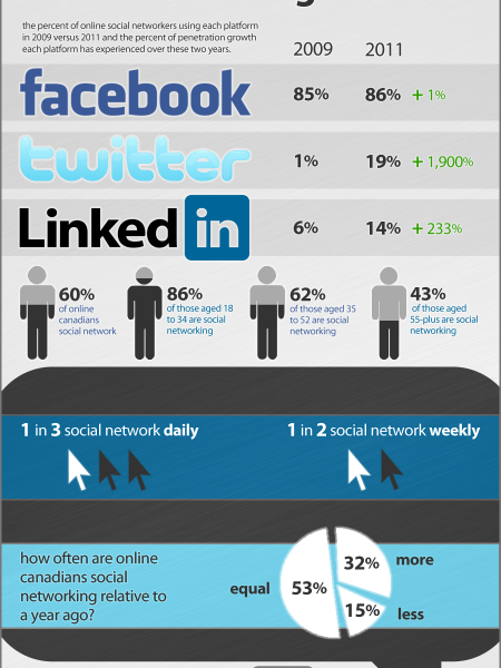 Social Networking in Canada  Infographic