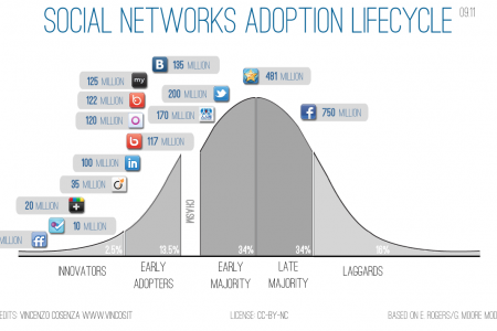 Social Networks Adoption Lifecycle Infographic