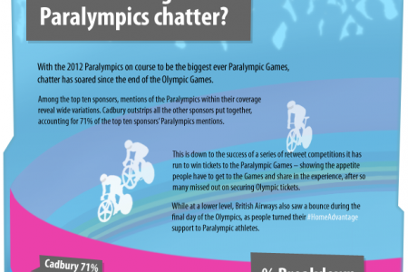 Social Olympics Medal Contenders Infographic