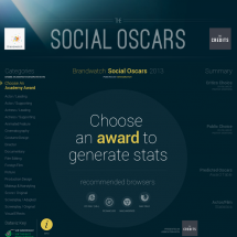 Social Oscars Infographic