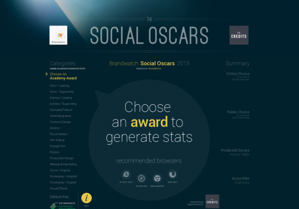 Social Oscars