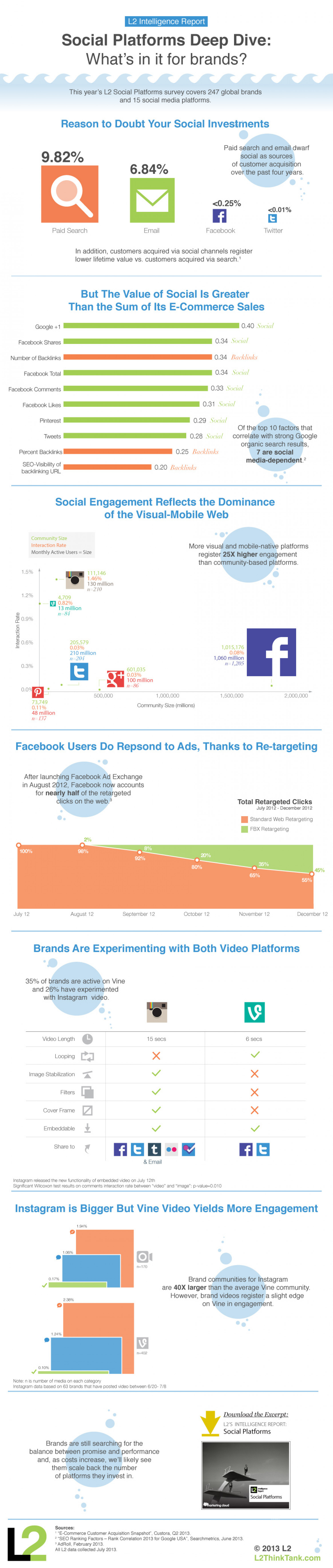 Social Platforms Deep Dive Infographic