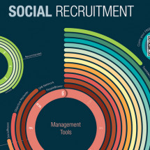 Social Recruitment Infographic Infographic