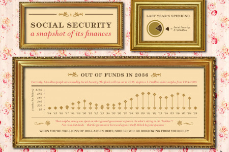 Social Security: A Snapshot of its Finances Infographic