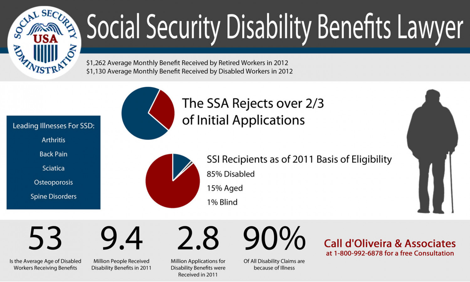Social Security Disability Benefits Lawyer Infographic