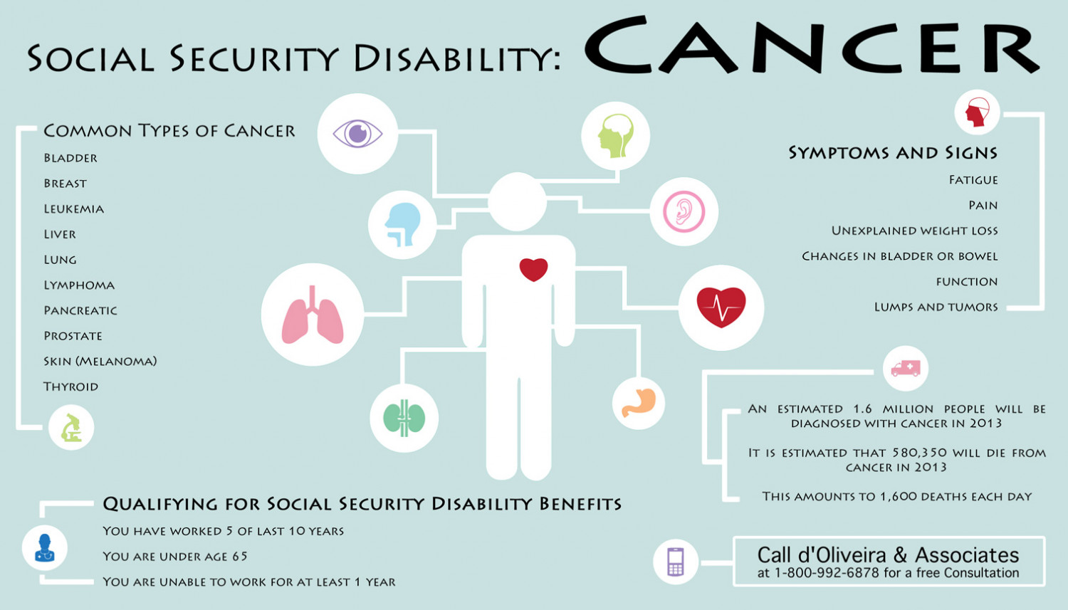 Social Security Disability: Cancer Infographic