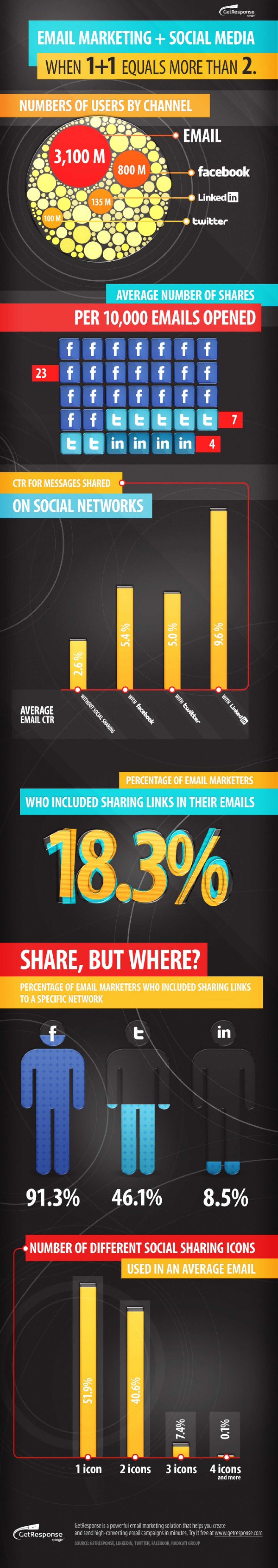 Social Sharing Boosts Email CTR Up To 115%  Infographic
