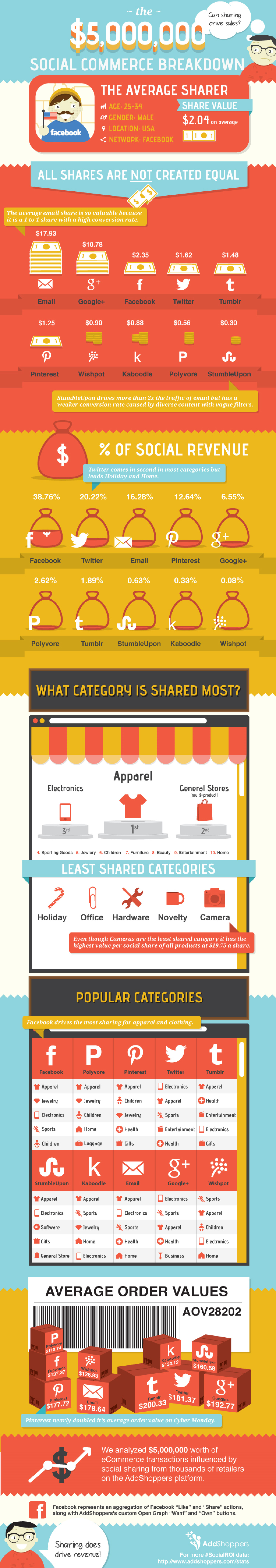 Social Sharing Drives Sales Infographic