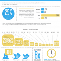 Social Sharing: The Impending Sharepocalypse Infographic