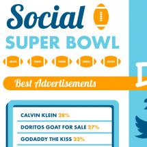 Social Super Bowl XLVII Infographic