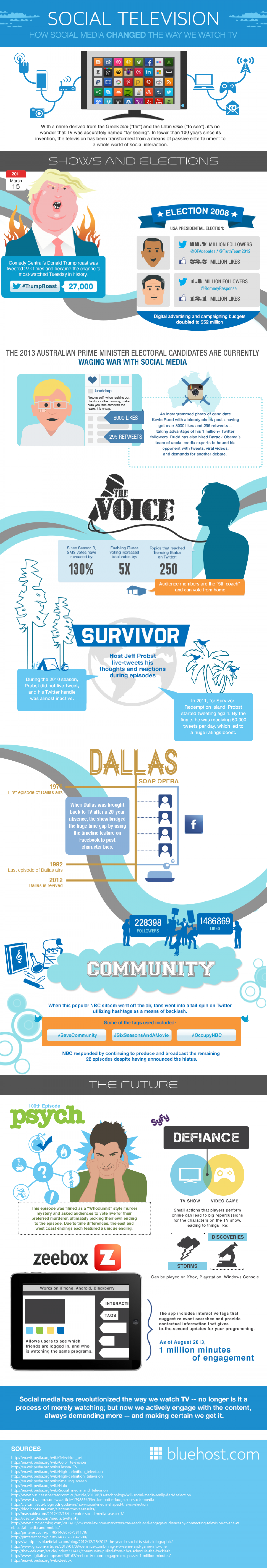 Social Television: How Social Media Changed The Way We Watch TV Infographic