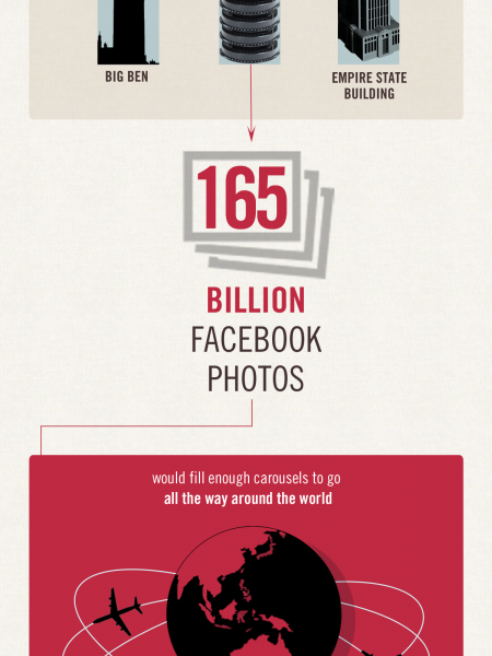 Social Travel Photography Infographic