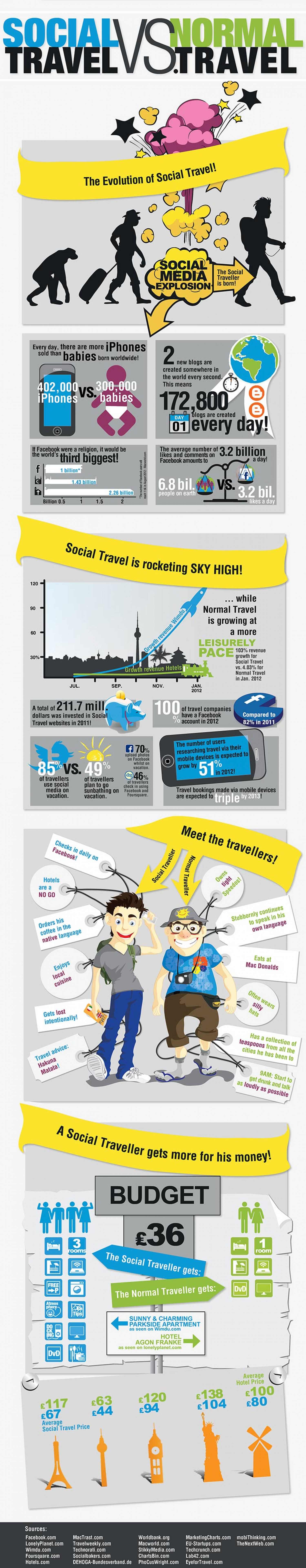 Social Traveller vs. Normal Traveller  Infographic