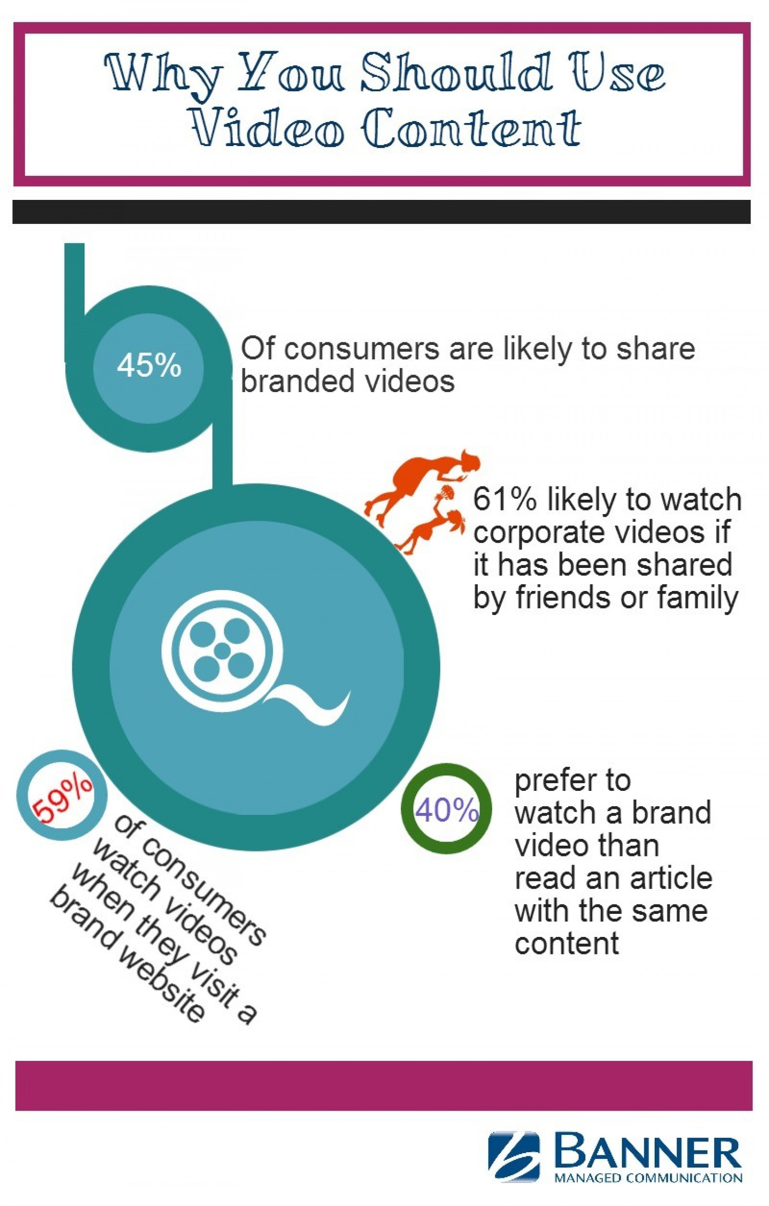 Social Video – How To Use It And Why You Should Infographic