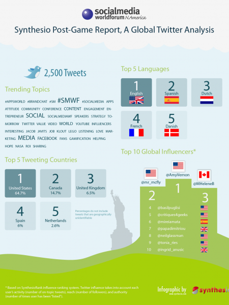 Socialmedia Worldforum N. America - Post-Game Analysis Infographic
