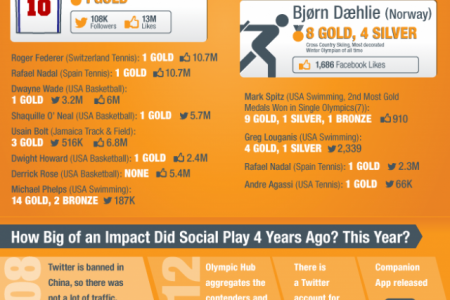 Socialympics and The Twitter Games Infographic