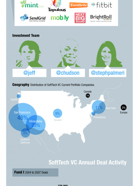 SoftTechVC by the Numbers Infographic