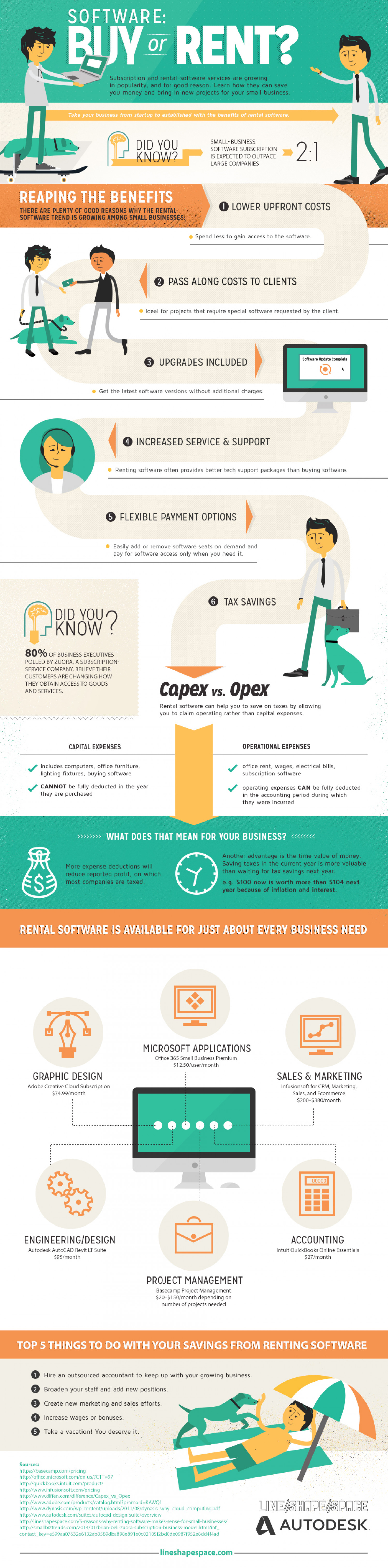 Software: Buy or Rent? Subscription Software for Small Businesses Infographic