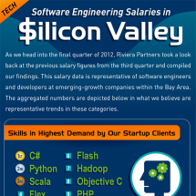 Software Engineering Salaries in Silicon Valley Infographic
