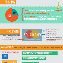 Software Terrorists: Scams and Viruses Infographic