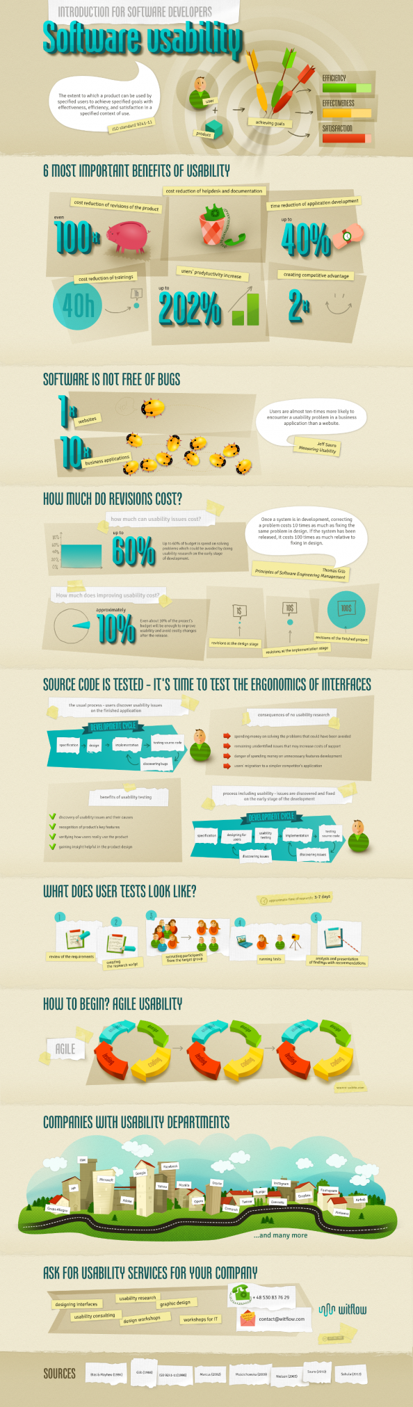 Software usability Infographic