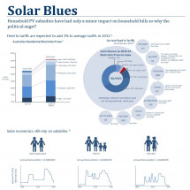 Solar Blues Infographic