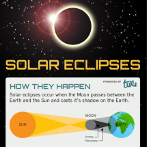 Solar Eclipse 2012 Infographic
