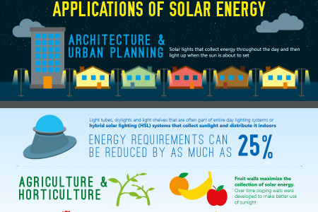 Solar Energy: Capturing the Power of The Sun for Electricity Infographic
