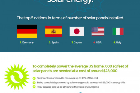 Solar Energy: The Best Renewable Energy Option - Infographic Infographic
