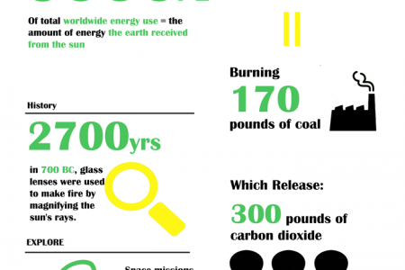 Solar For Fun Infographic