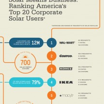 Solar Means Business: Top Solar Users in the U.S. Infographic