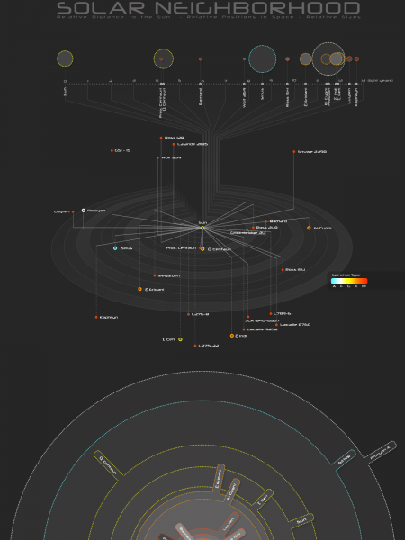 Solar Neighborhood - Star Map Infographic