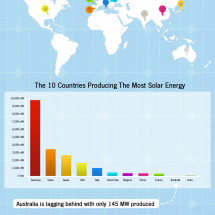 Solar Panels Infographic