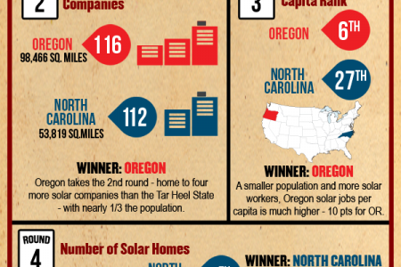 Solar Smackdown - Oregon vs. North Carolina Infographic