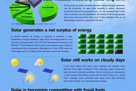 Solar Strategy Infographic