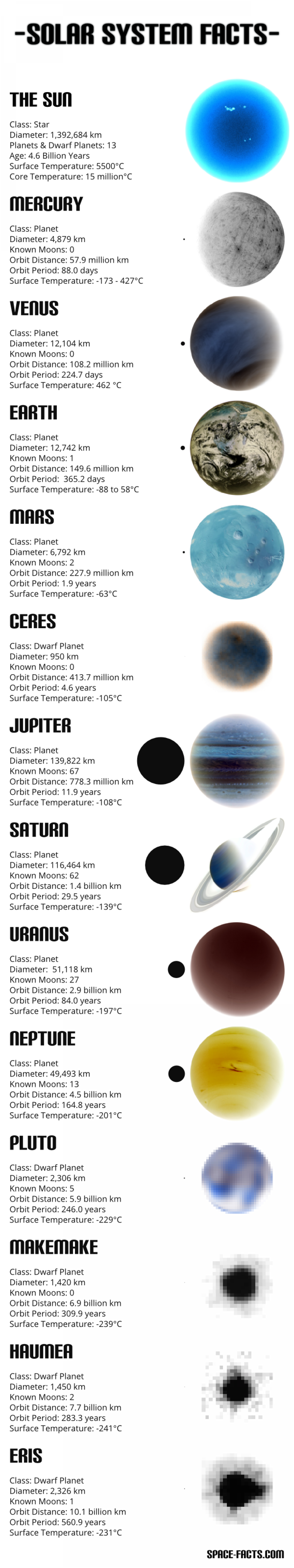 infographics solar system to scale - photo #32