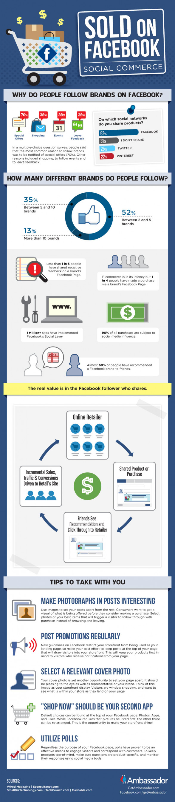 Sold On Facebook - Social Commerce