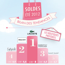 Solde ETE 2012 - Bilan des tendances Infographic