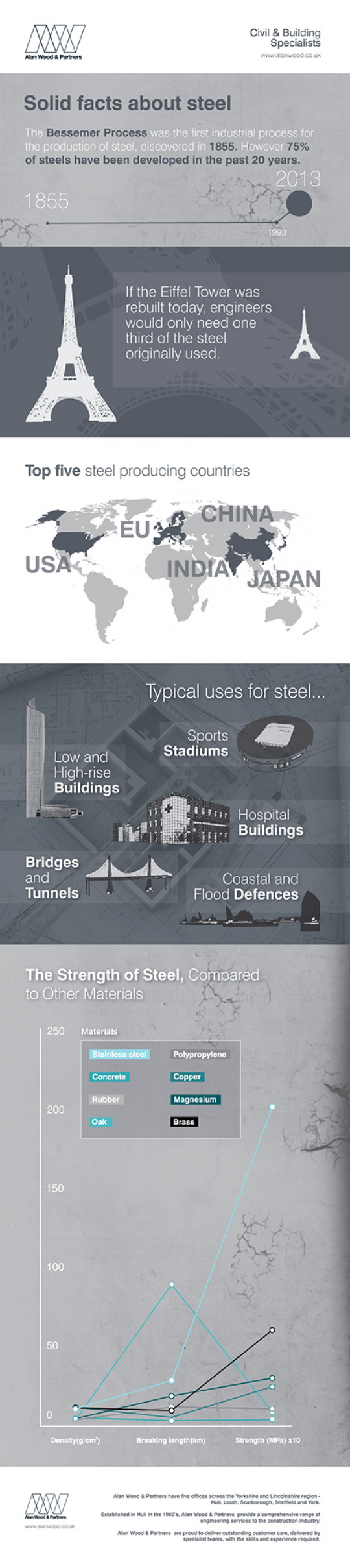 Solid Facts About Steel