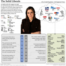 Solid Liberals - Pew Typology 2011 Infographic