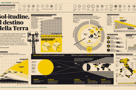 Sol-itudine, il Destino della Terra (Solar Power, the Fate of the Earth) Infographic