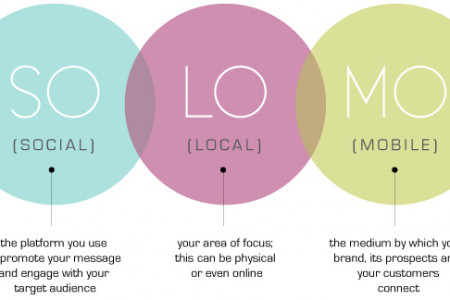SoLoMo – The Marketing Advantage – Social, Local & Mobile Infographic