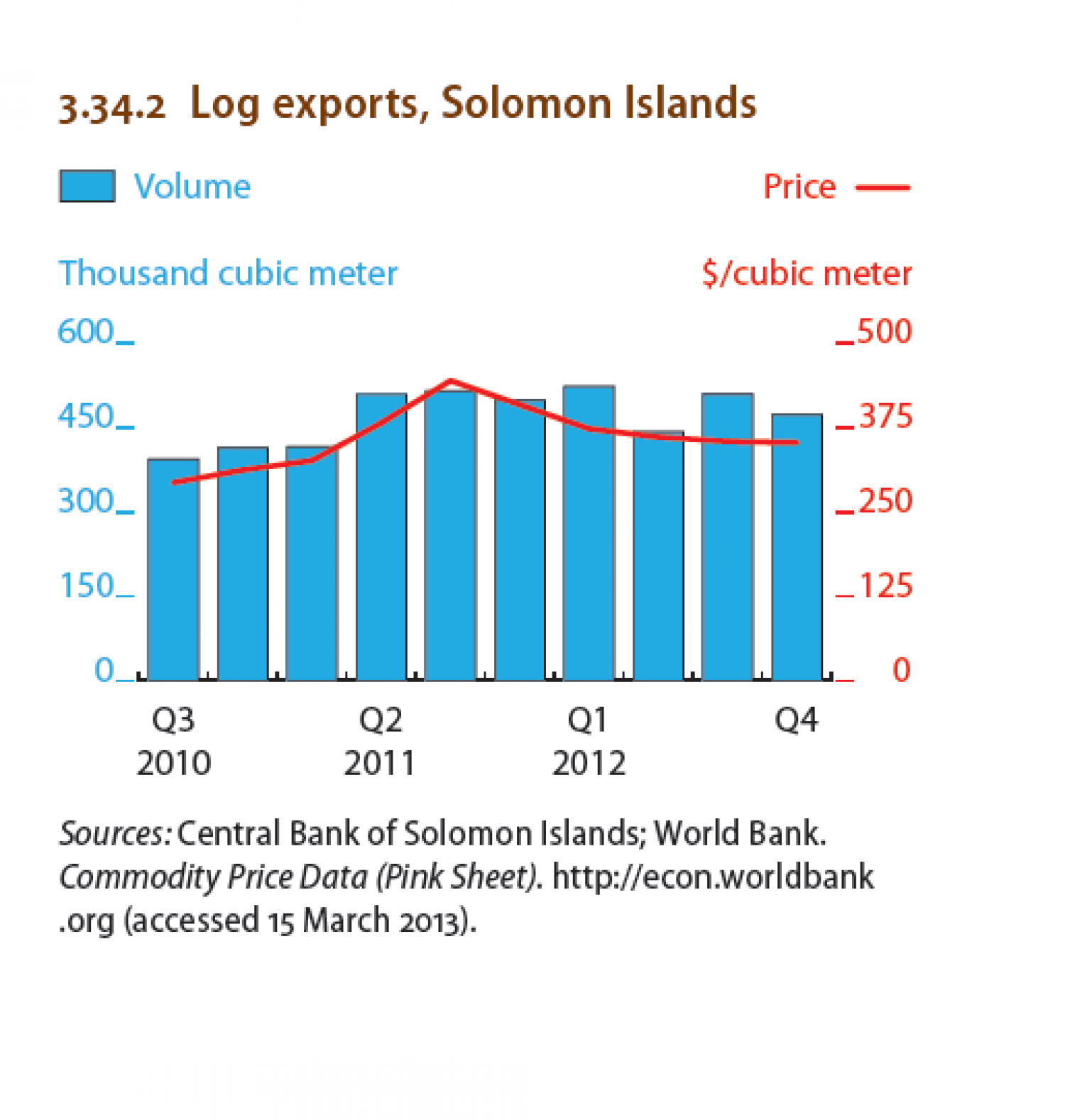 Solomon Islands : Log exports, Solomon Islands Infographic