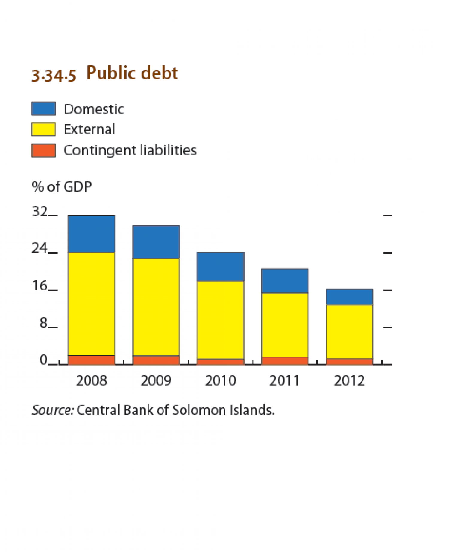 Solomon Islands : Public debt Infographic